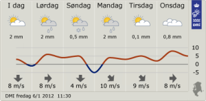 Gráfico do DMI com a previsão do tempo para os próximos dias na Grande Copenhague.