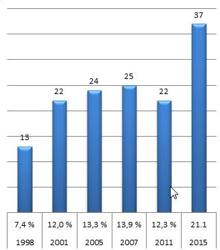 Evolução do número de mandatos conquistados pelo Dansk Folkeparti desde sua primeira eleição, em 1998, e a porcentagem do total de votos recebidos pelo partido.